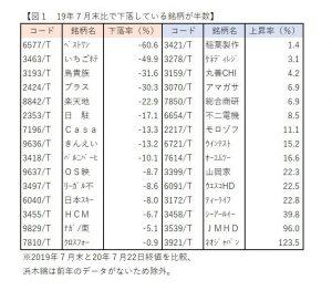※図1:19年7月末比で下落している銘柄が半数