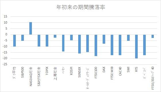 ※年初来の期間騰落率:ハイテク株比率が高いナスダック総合株価指数が一人勝ち