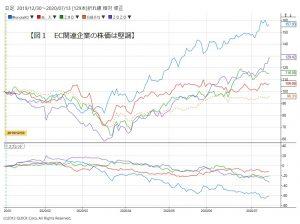 ※図1:EC関連企業の株価は堅調