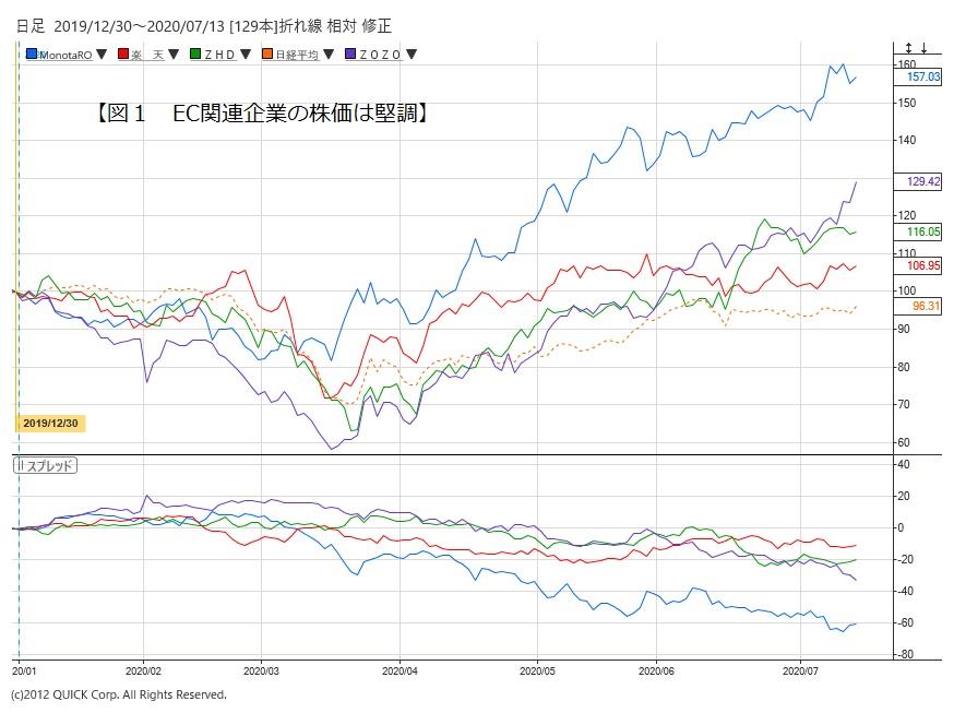コーポレーション 株価 ベガ