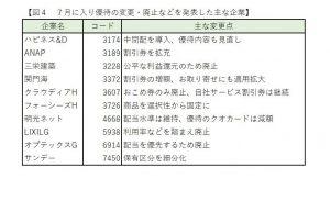 ※図4:7月に入り優待の変更・廃止などを発表した主な企業