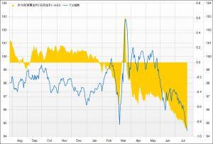 ※米10年実質金利とドル指数