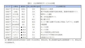 ※図2:主な専業型ECサービスの企業