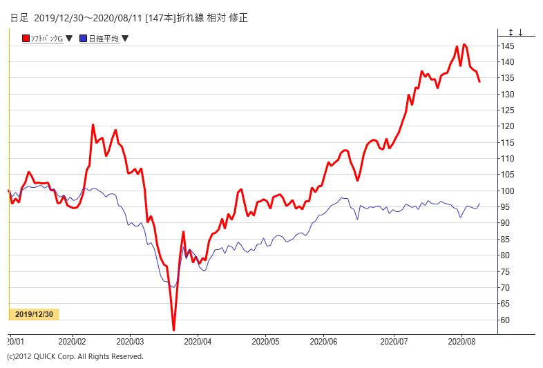 9984 ソフトバンク 株価