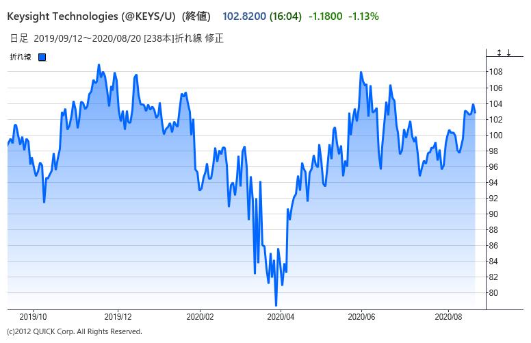 キーサイトの株価