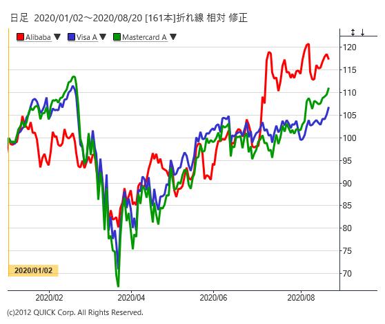 アリババとビザとマスターカードの株価
