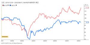 ※任天堂株価と日経平均の相対チャート