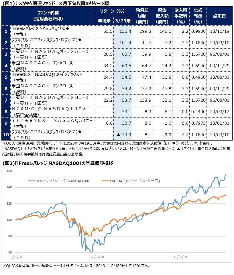 レバレッジ Ifree iFreeレバレッジNASDAQ100の評価・積立投資する際の注意点