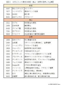 ※図3:8月に入って優待の新設・廃止・変更を発表した企業