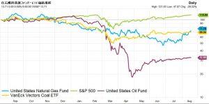 ※化石燃料資源ファンド・ETF価格推移