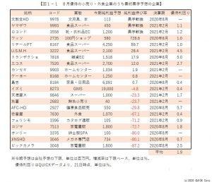 ※図1-1:8月優待の小売り・外食企業のうち最終黒字予想の企業
