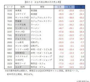 ※図2-2:主な外食企業の月次売上高