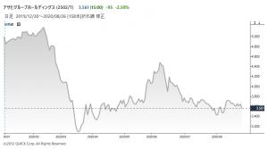 ※アサヒの株価