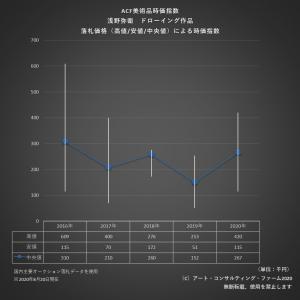 ※ACF美術品時価指数