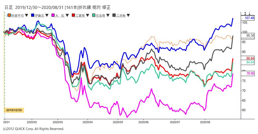 ランキング 割安 株 配当利回りランキング2020年11月~長期投資向きの割安好評価株を選定!