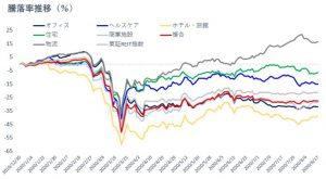 ※個別REITの運用資産別騰落率推移