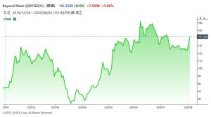 ※ビヨンド・ミートの株価
