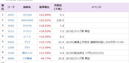 社 株価 丹青