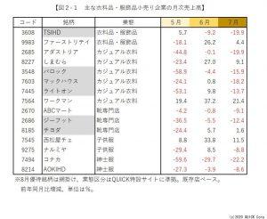 ※図2-1:主な衣料品・服飾品小売り企業の月次売上高