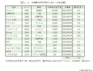 ※図1-2:今期最終赤字予想の小売り・外食企業