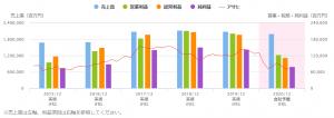 ※アサヒグループHDの業績推移(20年12月は会社予想)