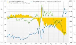 ※米10年実質金利とドル指数、金価格の推移