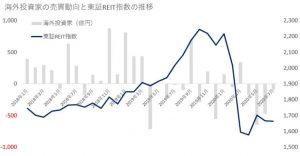 ※海外投資家の売買動向と東証REIT指数の推移