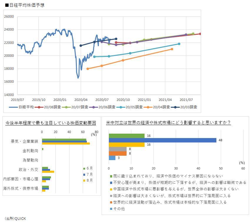 株価 東急 建設