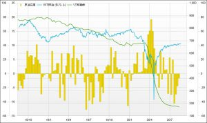 ※原油在庫と原油価格、リグ稼働数の推移