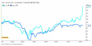 ※スクウェア・エニックス・ホールディングス株価と日経平均の相対チャート