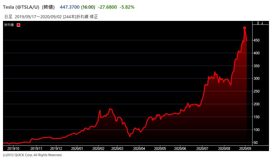 株価 外 テスラ 時間