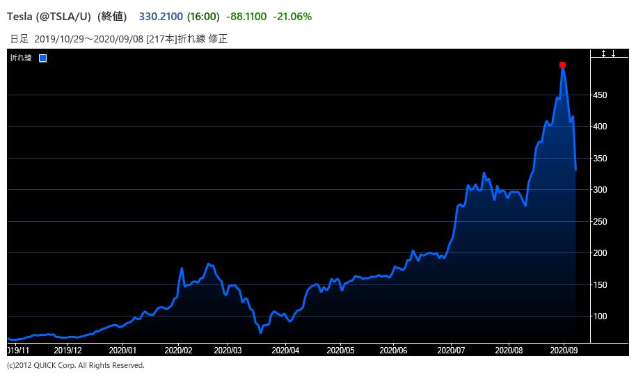 テラダイン 株価