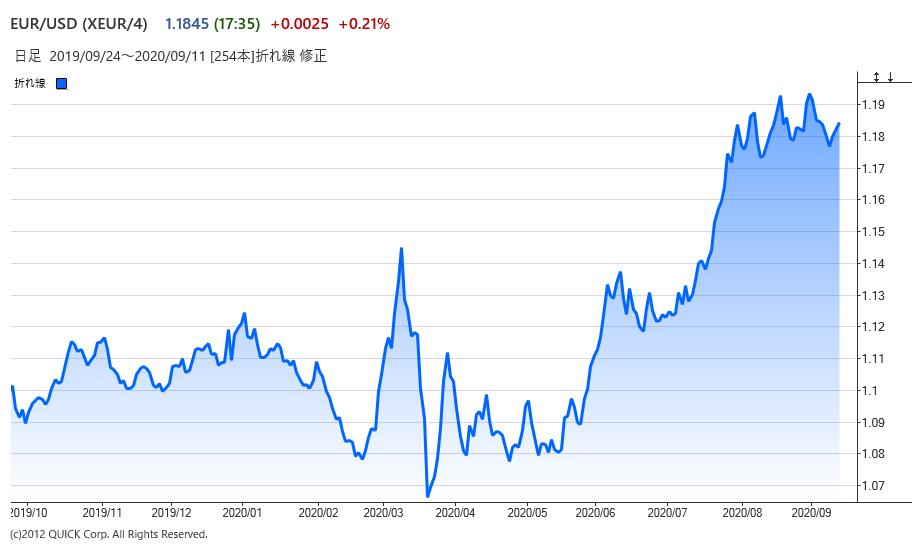 ドル・ユーロのチャート