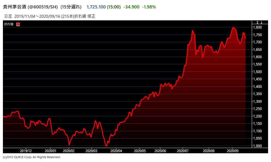 貴州茅台酒の株価