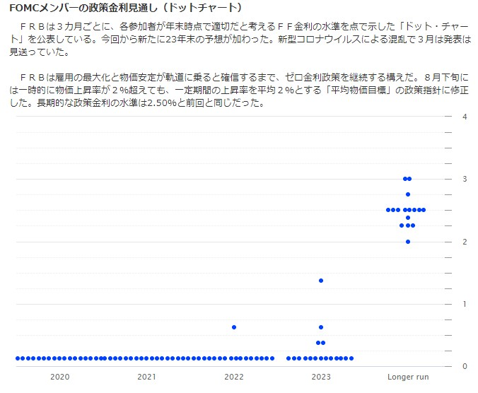 FRBのドットチャート