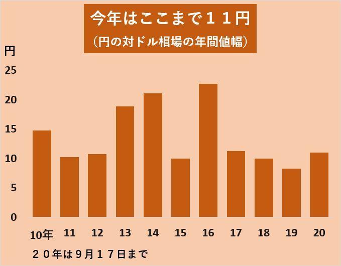 円の高安値幅
