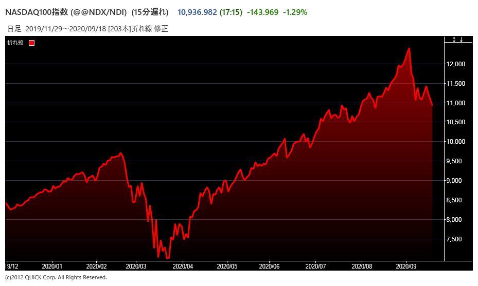 NASDAQ100指数先物のチャート