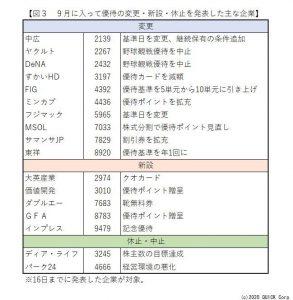 ※図3:9月に入って優待の変更・新設・休止を発表した主な企業