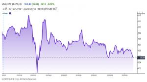 ※米ドルの対円レート