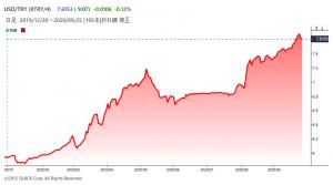 ※米ドルの対トルコリラレート