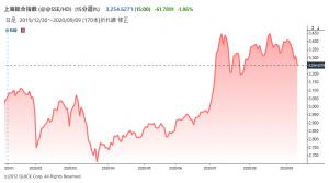 ※上海総合指数の推移
