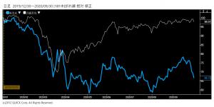 ※ANAホールディングス株価と日経平均株価の相対チャート。