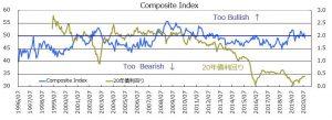 ※Composite Index