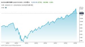 ※ナスダック総合株価指数の推移