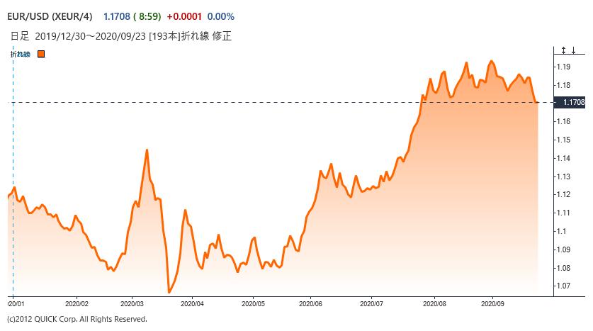 ユーロ、対ドルで一時2カ月ぶり安値 コロナ再拡大に警戒 - |QUICK ...