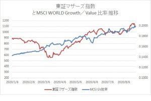 ※東証マザーズ指数とMSCI WORLD Growth_Value比率推移
