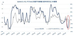 ※QUICKコンセンサスDIと日経平均株価(前年同月比)の推移