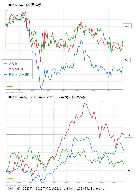 株価 サントリー