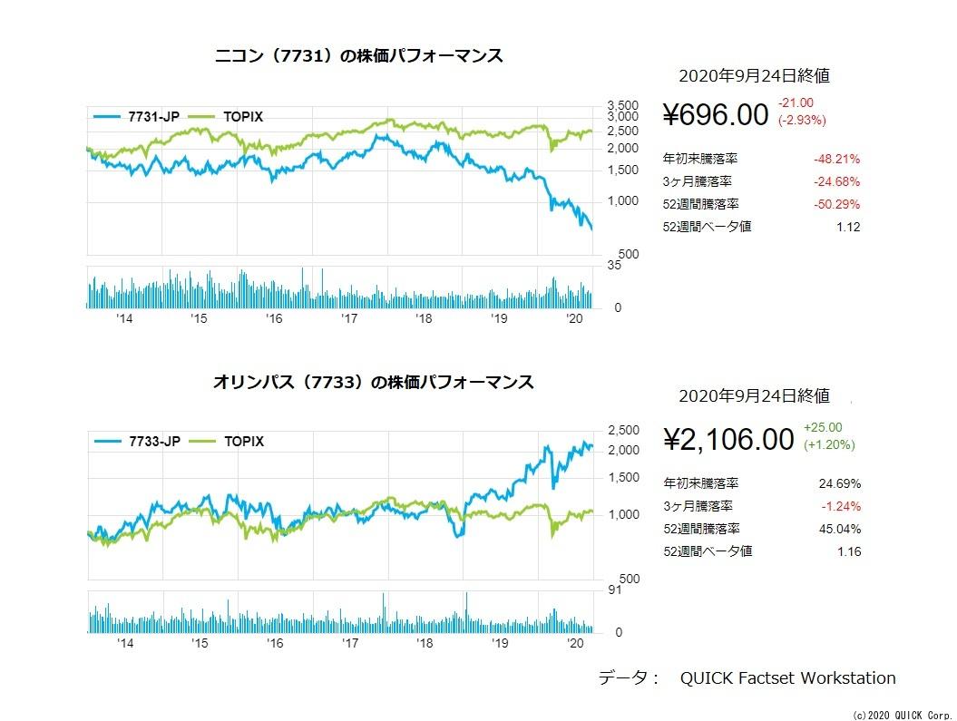 急便 の 株価 佐川