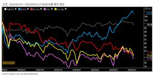 ※宝HLD、ビール各社の株価と日経平均株価の相対チャート